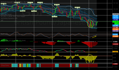 GBPJPY: Long on the one hour