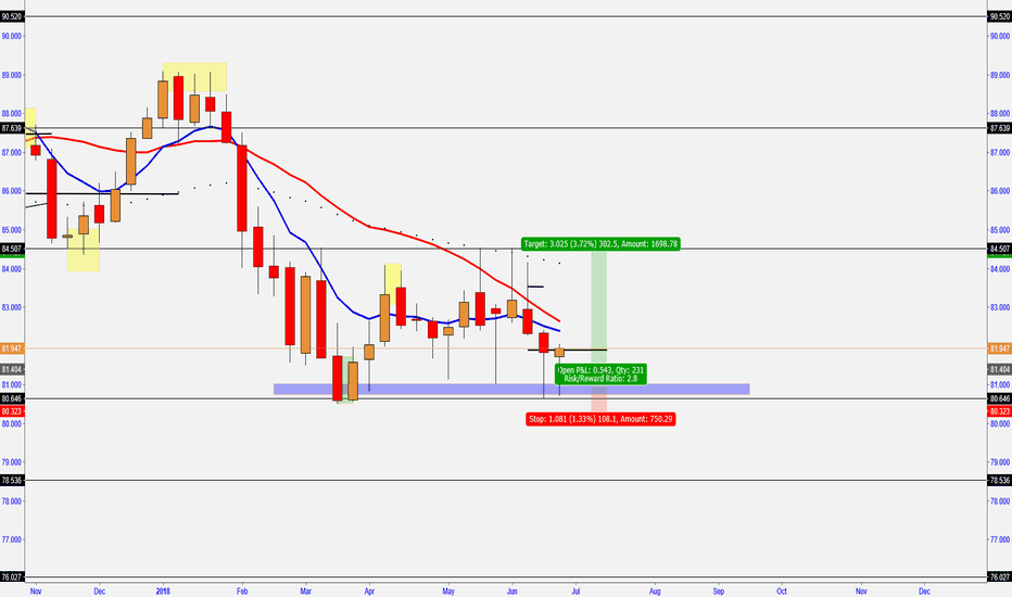 AUDJPY: AUD/JPY -  PRICE ON SUPPORT