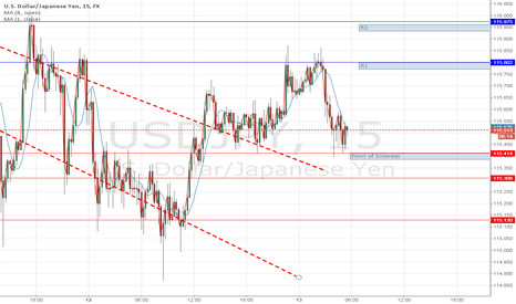 USDJPY: Point of interess