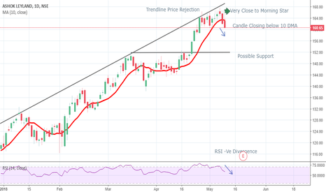 ASHOKLEY: Ashok Leyland - Possible Short