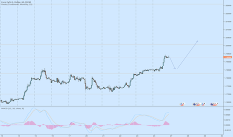 EURUSD:  Potential Up Trend