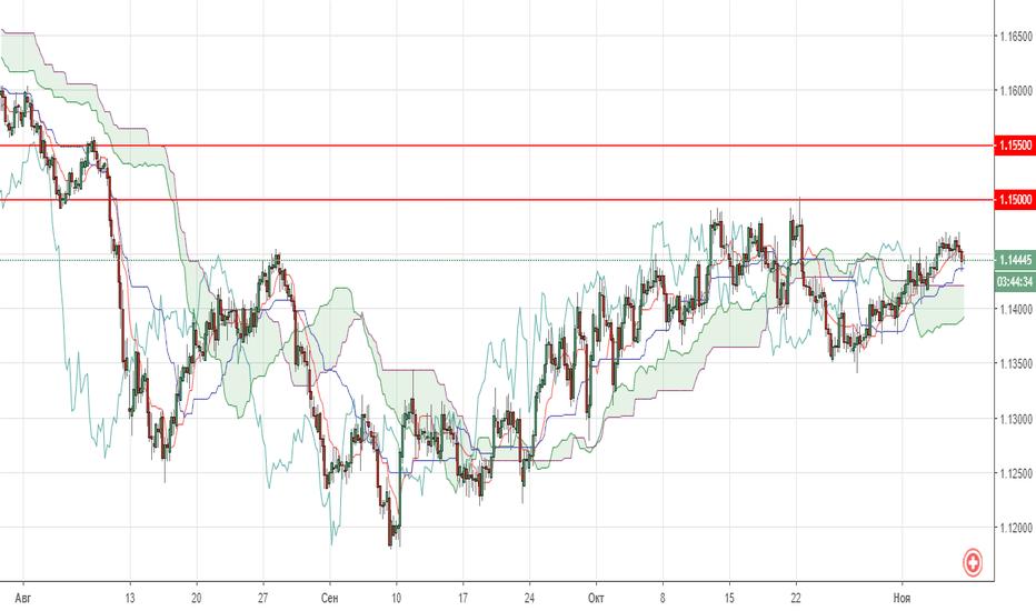 EURCHF: Технический анализ валютной пары EUR/CHF