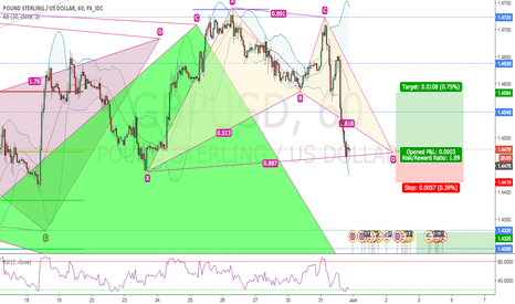 GBPUSD: BULLISH BAT PATTERN FINISHED ON 1H GBPUSD