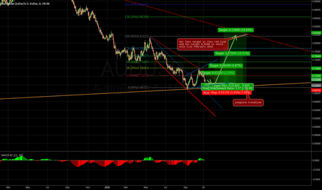 AUDUSD: Buy setup for Aussie