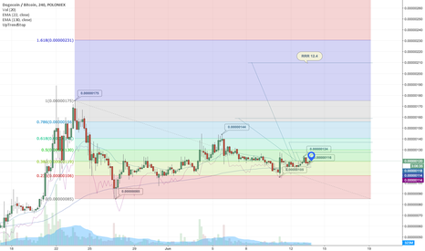 DOGEBTC: Long on DOGE, Risk to Reward Ratio 12.4