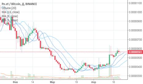 POEBTC: Прогноз по паре POE/BTC