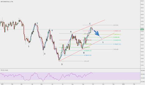 USOIL: short term WTI short