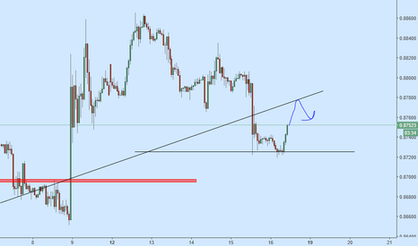 EURGBP: long and short