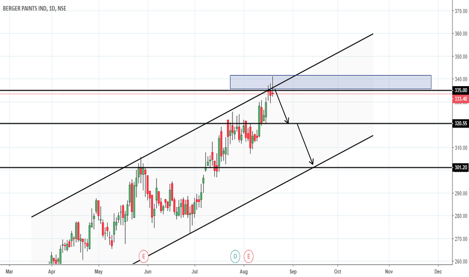 BERGEPAINT: Sell Berger Paints  Limited