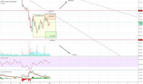 BTCUSD: Bitcoin consolidation, mapping important zones