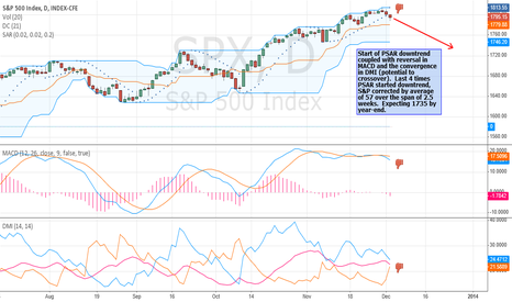 SPX: S&P to correct down to 1735 by year-end