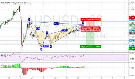 AUDUSD: Bearish bat setup