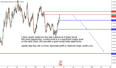NZDUSD: A swing short opportunity on the daily chart.