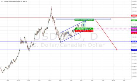 USDCAD: USD/CAD - Long