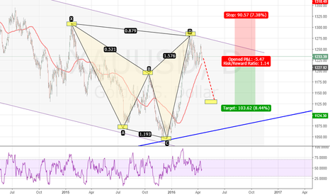 XAUUSD: XAUUSD (Advanced pattern)