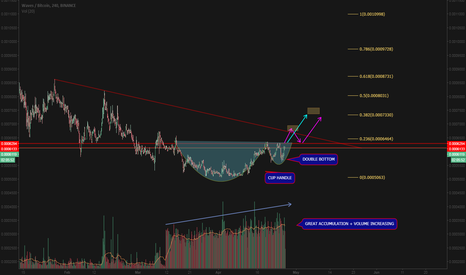 WAVESBTC: WAVES CUP HANDLE + DOUBLE BOTTOM FORMATION