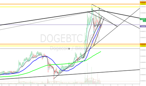 DOGEBTC: 1hr flagging dawgz