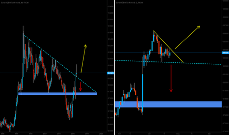 EURGBP: (EURGBP) Monthly and Daily - speculation & analysis