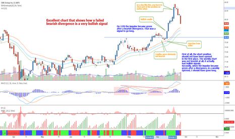 CME: CME - Bearish divergence follow up