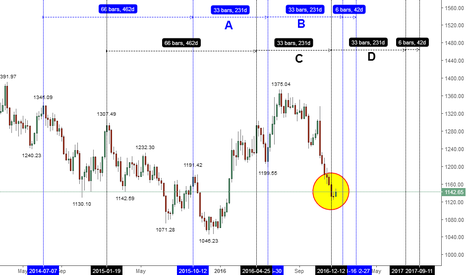 XAUUSD: GOLD ESTIMATED BOTTOM @ $1122 FOR END YEAR OF 2016