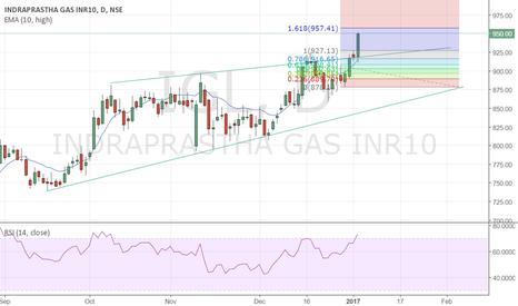 IGL: IGL approaching resistance