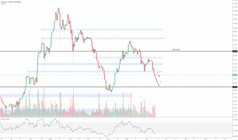 ETHUSD: Ethereum at resistance