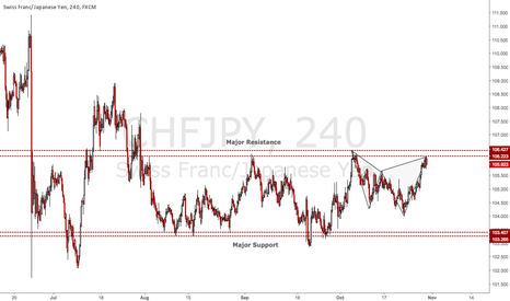 CHFJPY: CHFJPY: Completed Shark Pattern at Major Resistance