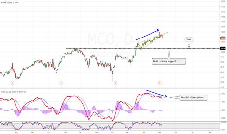 MCO: Bearish divergence,