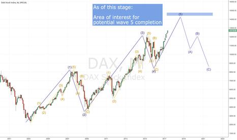 DAX: Dax forecast until 2023. Finally in wave 5 !!