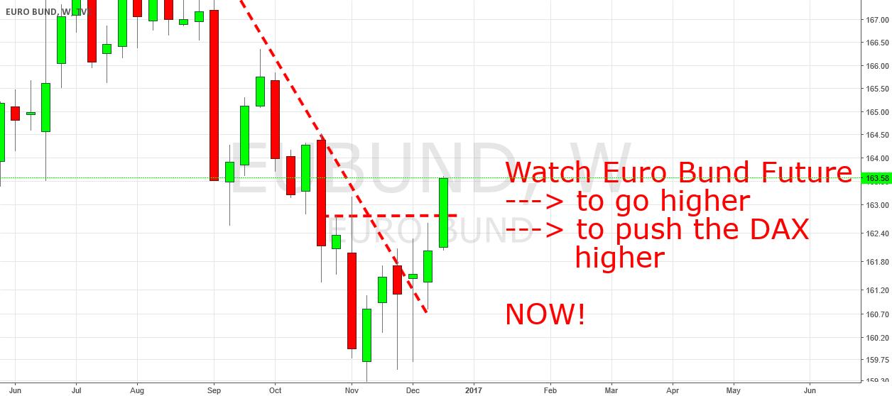 Euro Bund Future: Rising ...