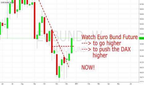 EUBUND: Euro Bund Future: Rising ...