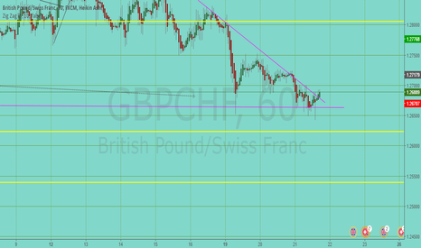 GBPCHF: GBP/CHF Short on BHG