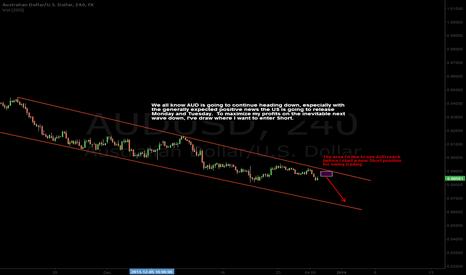 AUDUSD: AUD Short setup for swing trading
