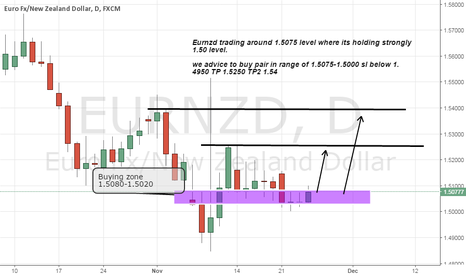 EURNZD: Eurnzd long advice on strong support