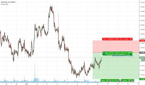 AUDSGD: AUDSGD. Цена продолжает находиться в медвежьей коррекции
