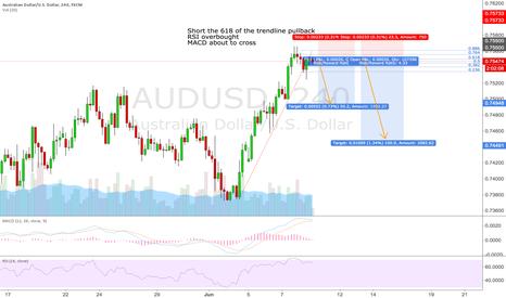 AUDUSD: AUDUSD SHORT the 618 of the trendline break pullback