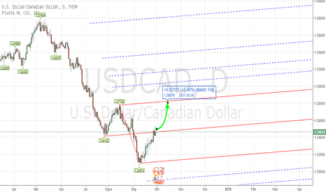USDCAD: PITCHFORK - Forex USDCAD TF D1 Oct 2nd - 6th , 2017