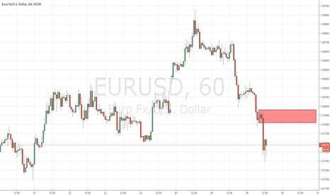 EURUSD: supply zone at eurusd