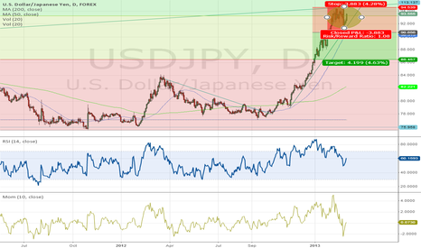 USDJPY: Sell Position at Entry Point 94.70