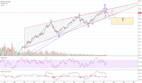 AAPL: AAPL: Interesting long term pattern (bearish reversal pattern)