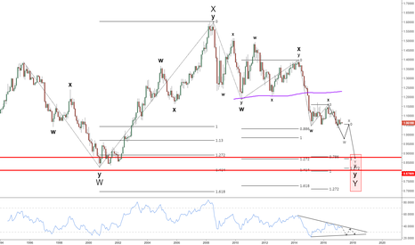 EURUSD: EURUSD : possible map
