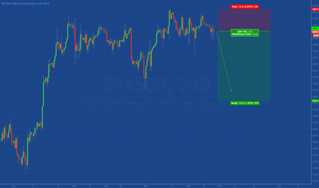 SPX500: [SP500] SIMPLE BEARISH SETUP