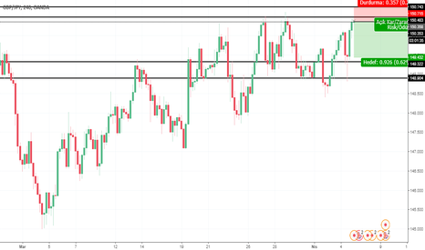 GBPJPY: Gbp Jpy Sell