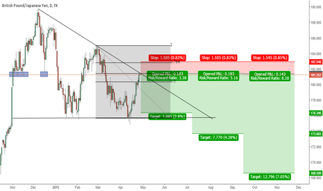 GBPJPY: Possible .618 Fi retracement on GBPJPY in a descending triangle