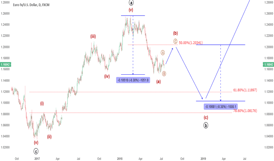 EURUSD: WEEKEND REVIEW: Reluctantly changed my view on EURUSD this week!