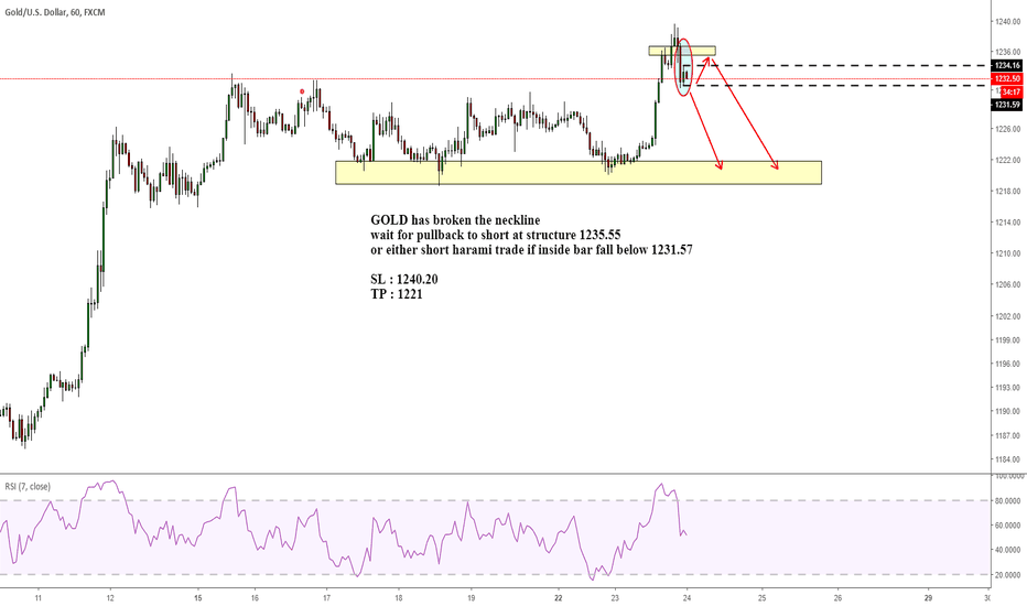 XAUUSD: GOLD has broken the neckline