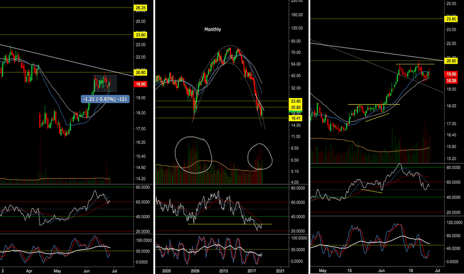 BBBY: $BBBY: #Bullish #Long while market still shaky. Best Candidate?!