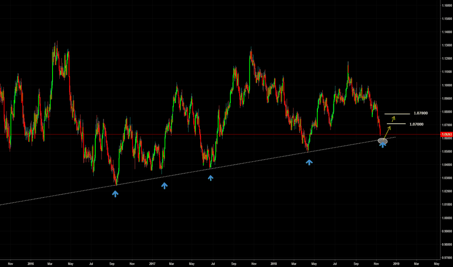 AUDNZD: AUDNZD Trendline Support And Long Opportunity