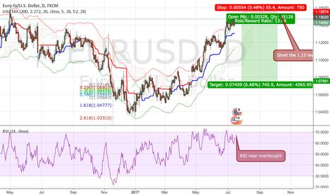 EURUSD: EURUSD - Short the 1.15 Level and fill the GAP