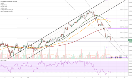 EURNZD: EUR/NZD 1H Chart: Euro trades in falling wedge